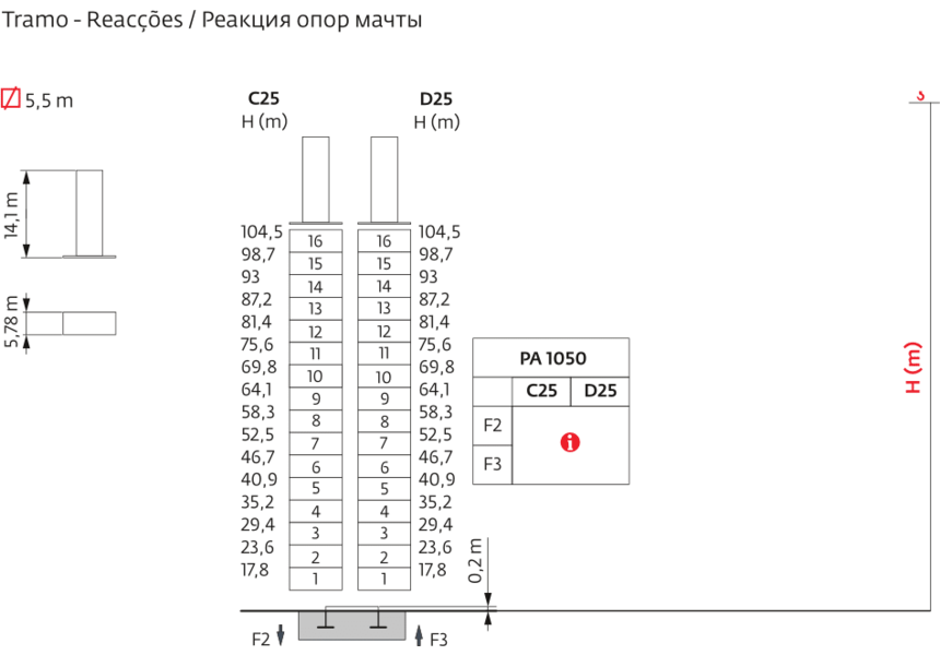 Реакция опор мачты Potain MD 3200